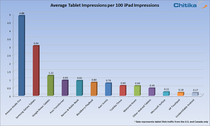 iPad web traffic compared to other tablets